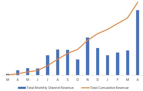 Total Revenue Increasing