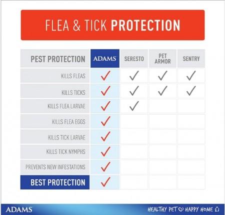 Adams Plus Flea & Tick Collar - Large Dogs alternate img #8
